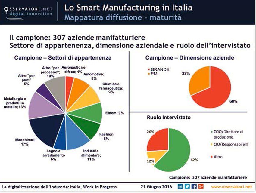 L 39 industria 4 0 in italia vale 1 2 miliardi di euro for Industria italiana arredi