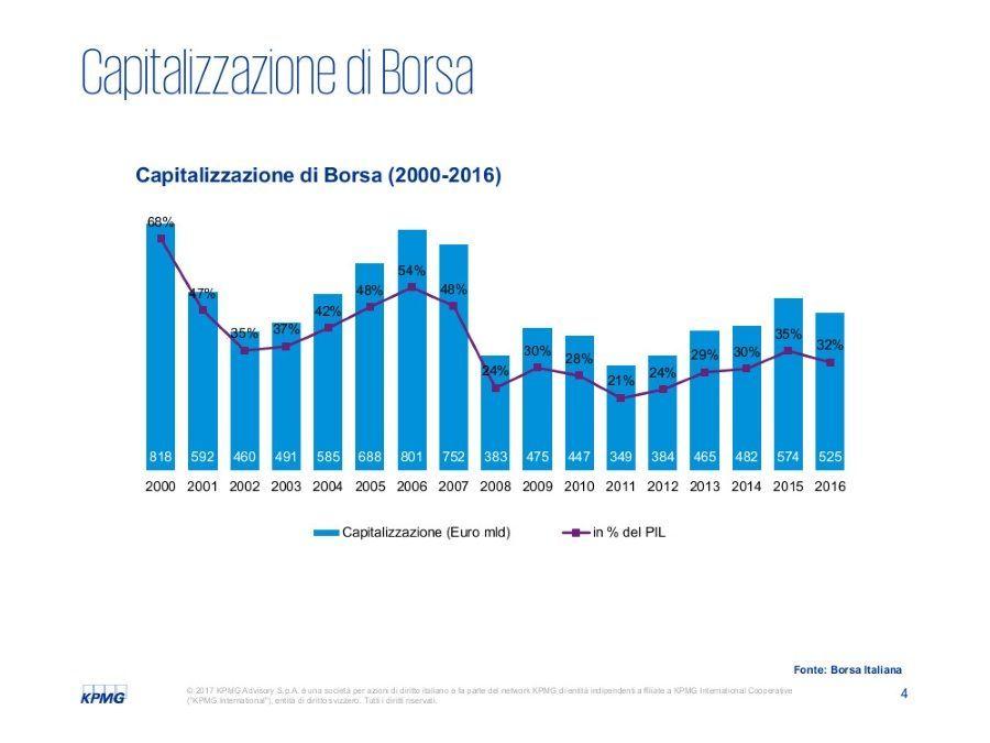 Il mercato dei capitali in Italia 2017a