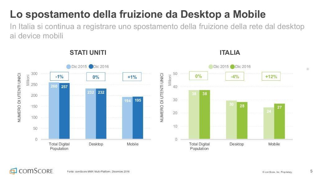 Ada innovazione nel mobile digital marketing industria for Italia mobile