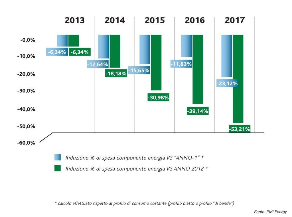 Grafico PMI Energy