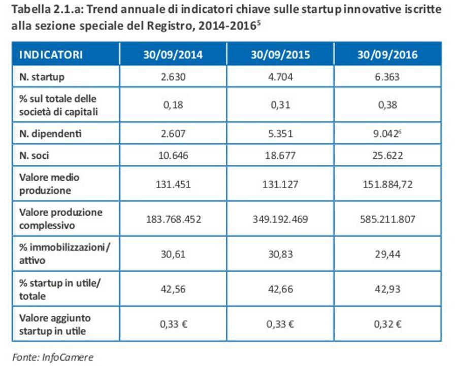 Relazione_annuale_startup_e_pmi_innovative_2016