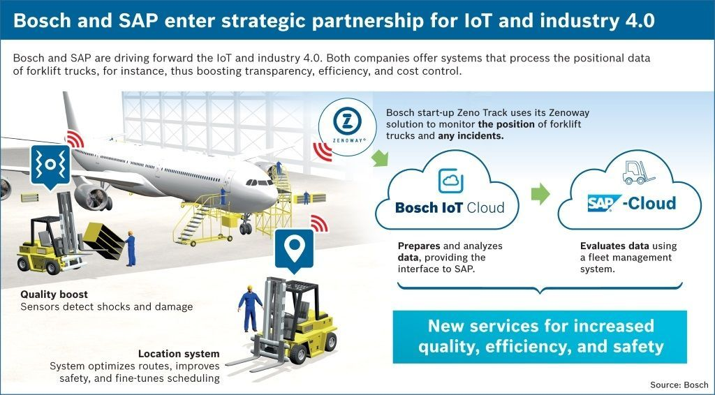 IIC_SAP_Bosch_2016_IoT_C