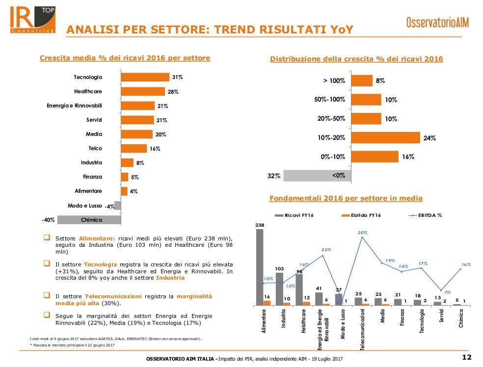 Sull'AIM Italia sbarca SprintItaly, è la 14esima SPAC a quotarsi in Borsa