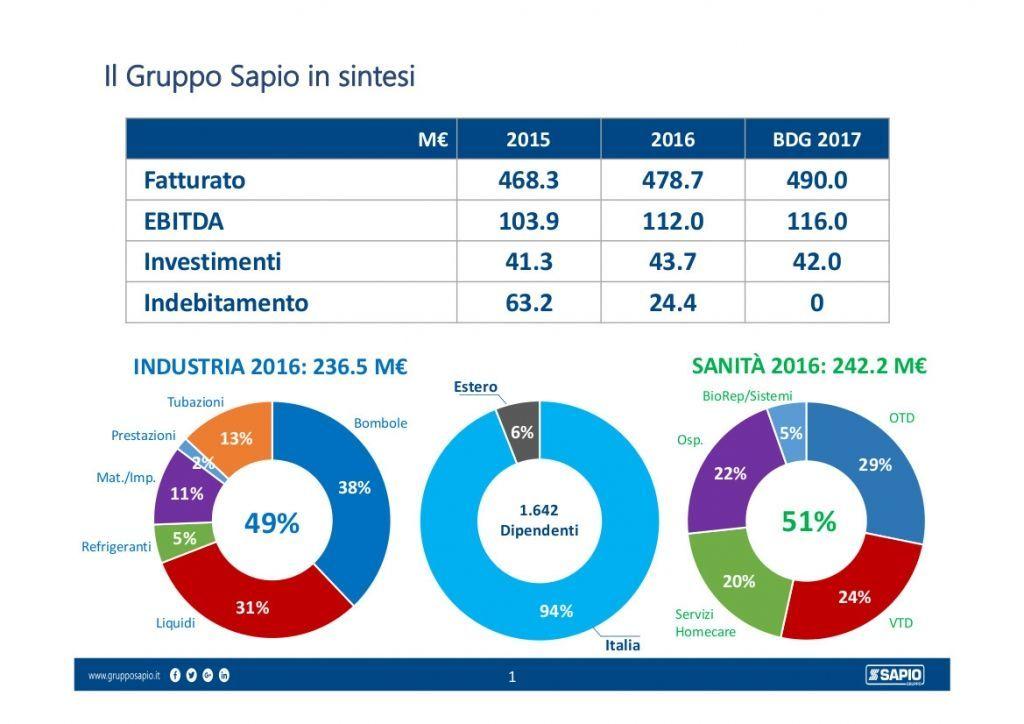 SAPIO FATTURATO1