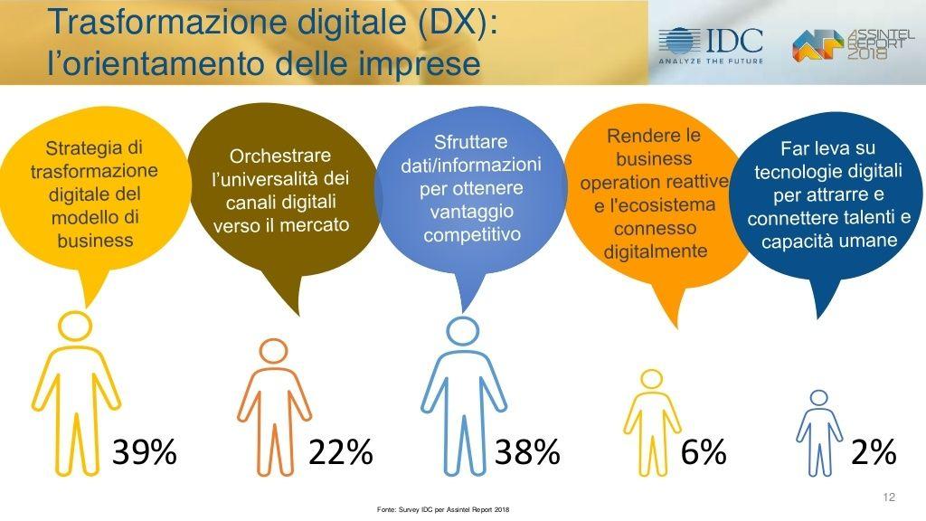 il-mercato-ict-e-levoluzione-digitale-in-italia-i-risultati-della-ricerca-idc 5
