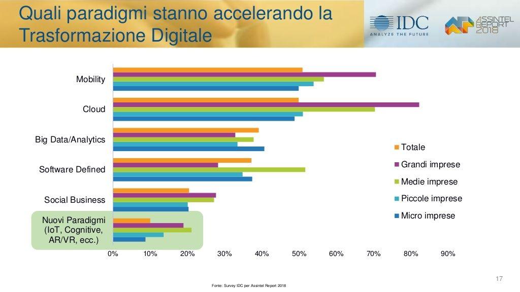 mercato-ict-e-levoluzione-digitale-in-italia-i-risultati-della-ricerca-idc-8