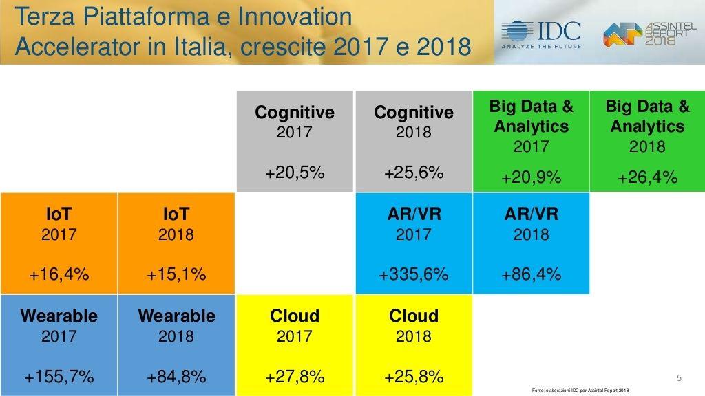 il-mercato-ict-e-levoluzione-digitale-in-italia-i-risultati-della-ricerca2