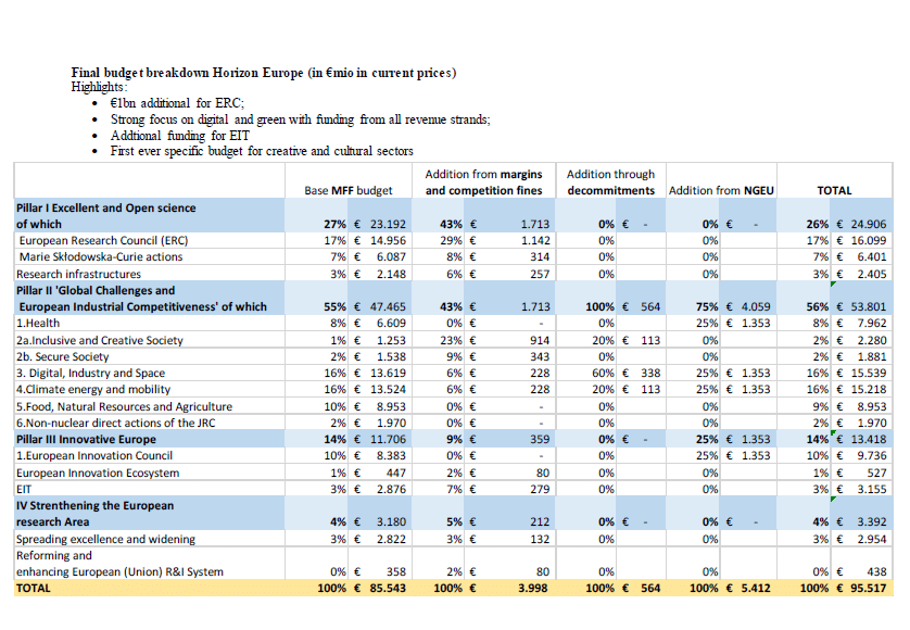 Horizon 2020, 95,5 milliards pour la recherche industrielle: comment obtenir les fonds  - Euro 2020